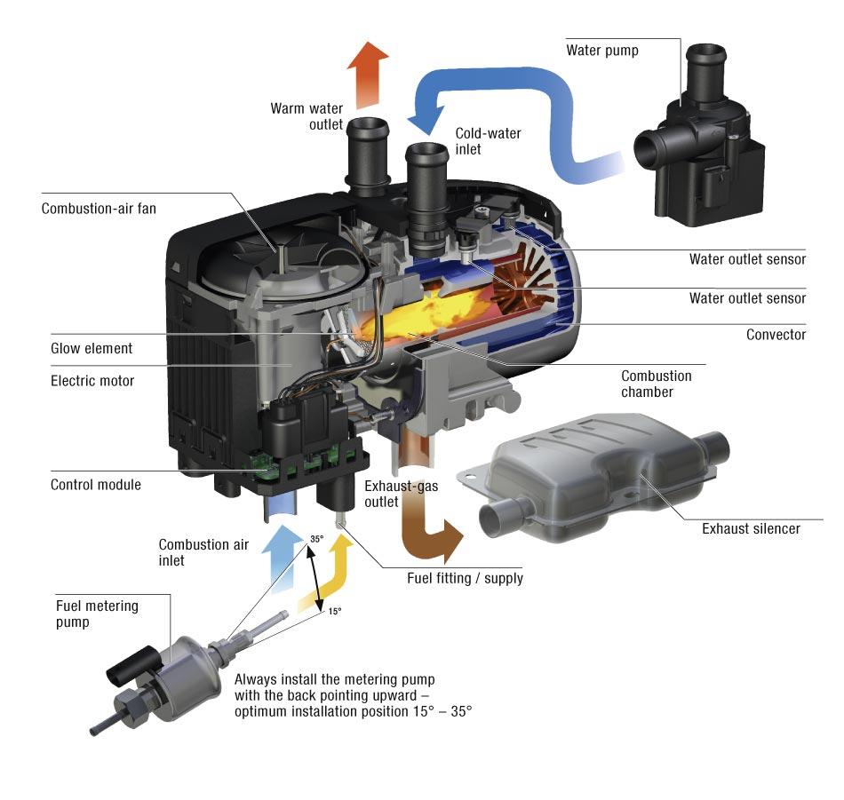 Vesilämmittimet henkilö- ja pakettiautoihin 12V